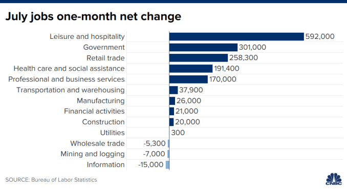 Chart showing the one-month net change in jobs for July.