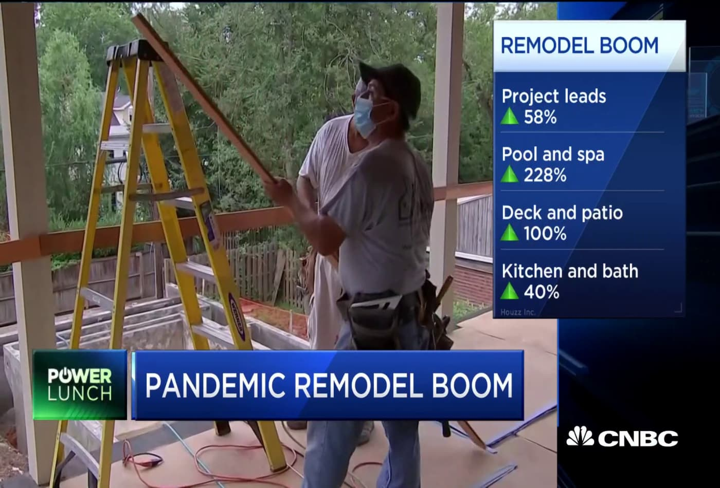 Pandemic remodeling boom—Here are the numbers