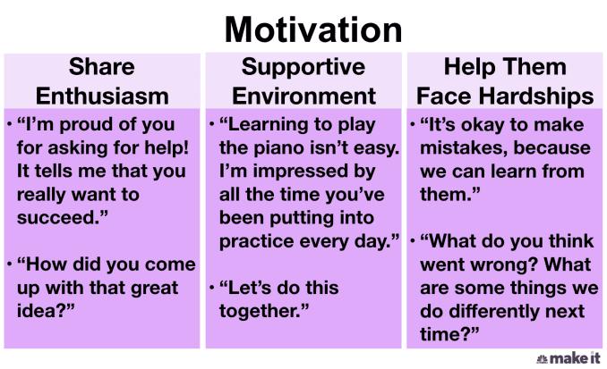 Emotional Intelligence: Boosting Motivation