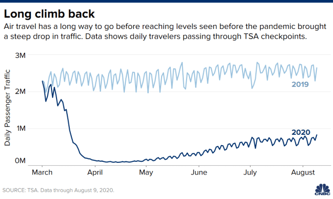 Chart showing daily passenger traffic through TSA checkpoints in 2019 compared to 2020.