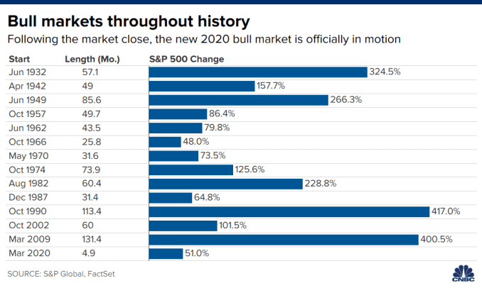 Chart showing bull markets throughout history