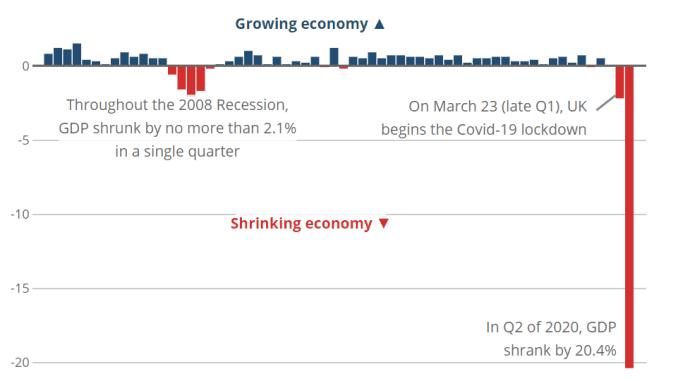 Tăng trưởng GDP của Vương quốc Anh, Quý 1 (tháng 1 đến tháng 3) 2005 cho đến Quý 2 (tháng 4 đến tháng 6) 2020.