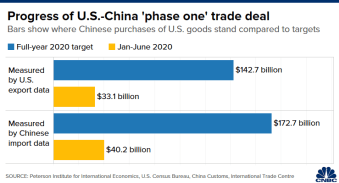 "Chart of Chinese purchases of U.S. goods in January-to-June 2020 compared with targets in the ""phase one"" trade deal"