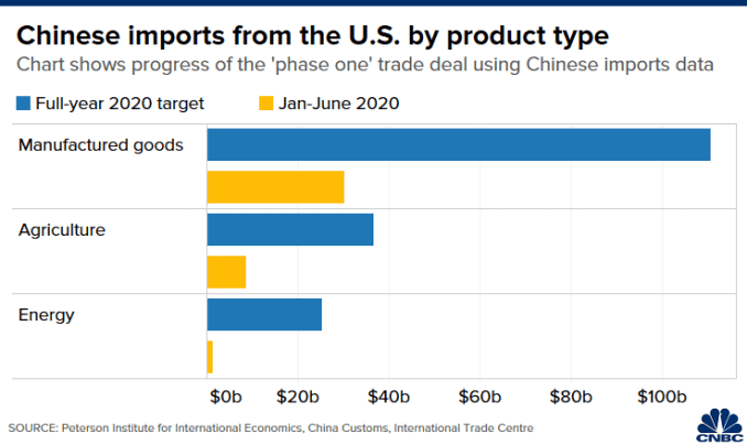 Chart of Chinese imports of U.S. goods, by product type, in January to June 2020 compared to targets in phase one trade deal