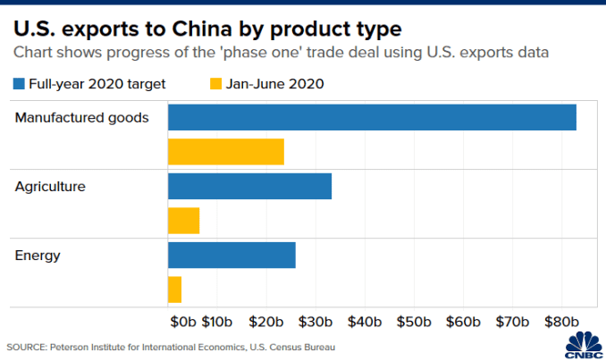 Chart of U.S. exports to China, by product type, in January to June 2020 compared to targets in phase one trade deal