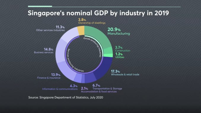 The manufacturing, retail, business services, and finance industries are some of biggest contributors to Singapore's GDP.