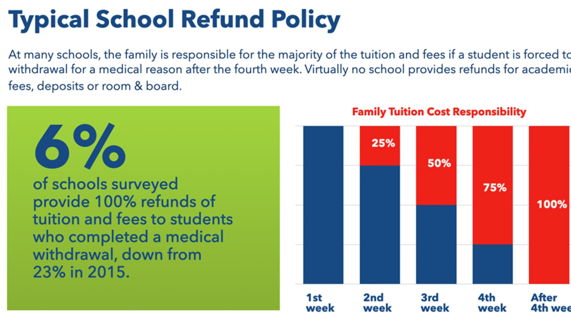Typical School Refund Policy