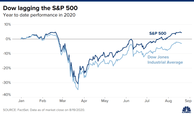 Chart showing performance of the S&P 500 Index and Dow Jones Industrial Average in 2020 through August 19.