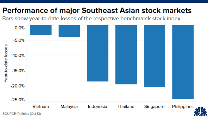 Chart compares year-to-date percentage losses in major stock indexes in Southeast Asia
