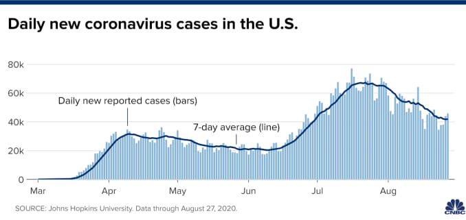 Coronavirus Updates Cdc Warns Vaccine Supply Could Be Limited At First Dow Recovers 2020 Losses
