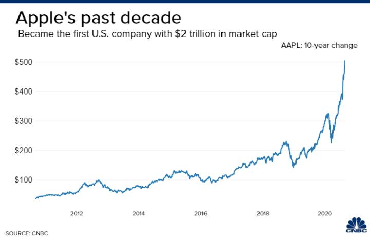 Apple's past decade