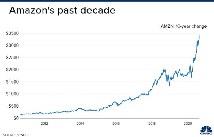 AMZN's past decade