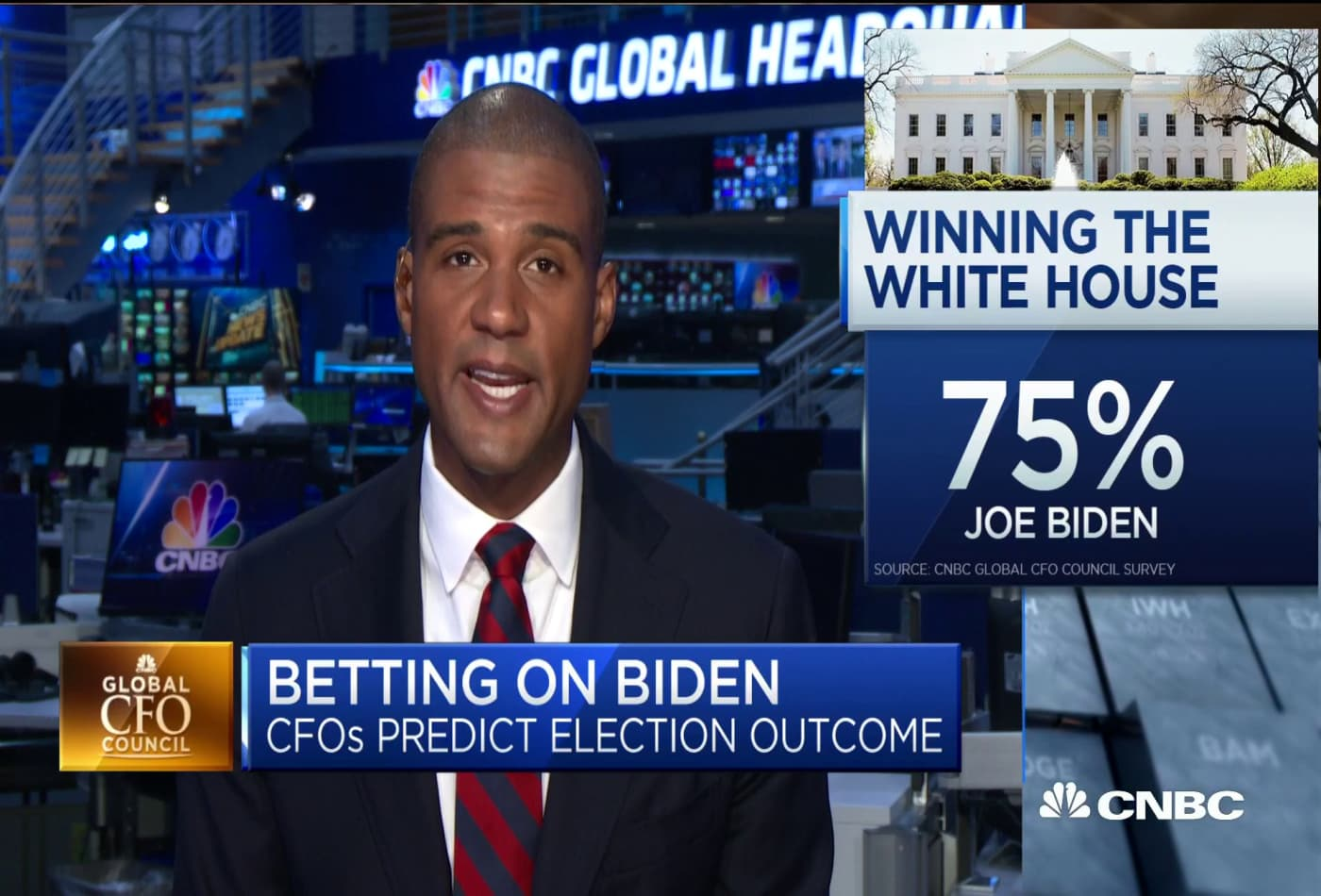 75 percent of CFOs believe Joe Biden will win the election