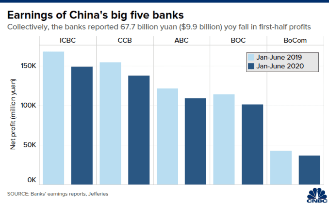Chart of the year-on-year decline in net profit at China's five largest banks