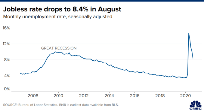 Chart showing U.S. unemployment rate through August 2020.