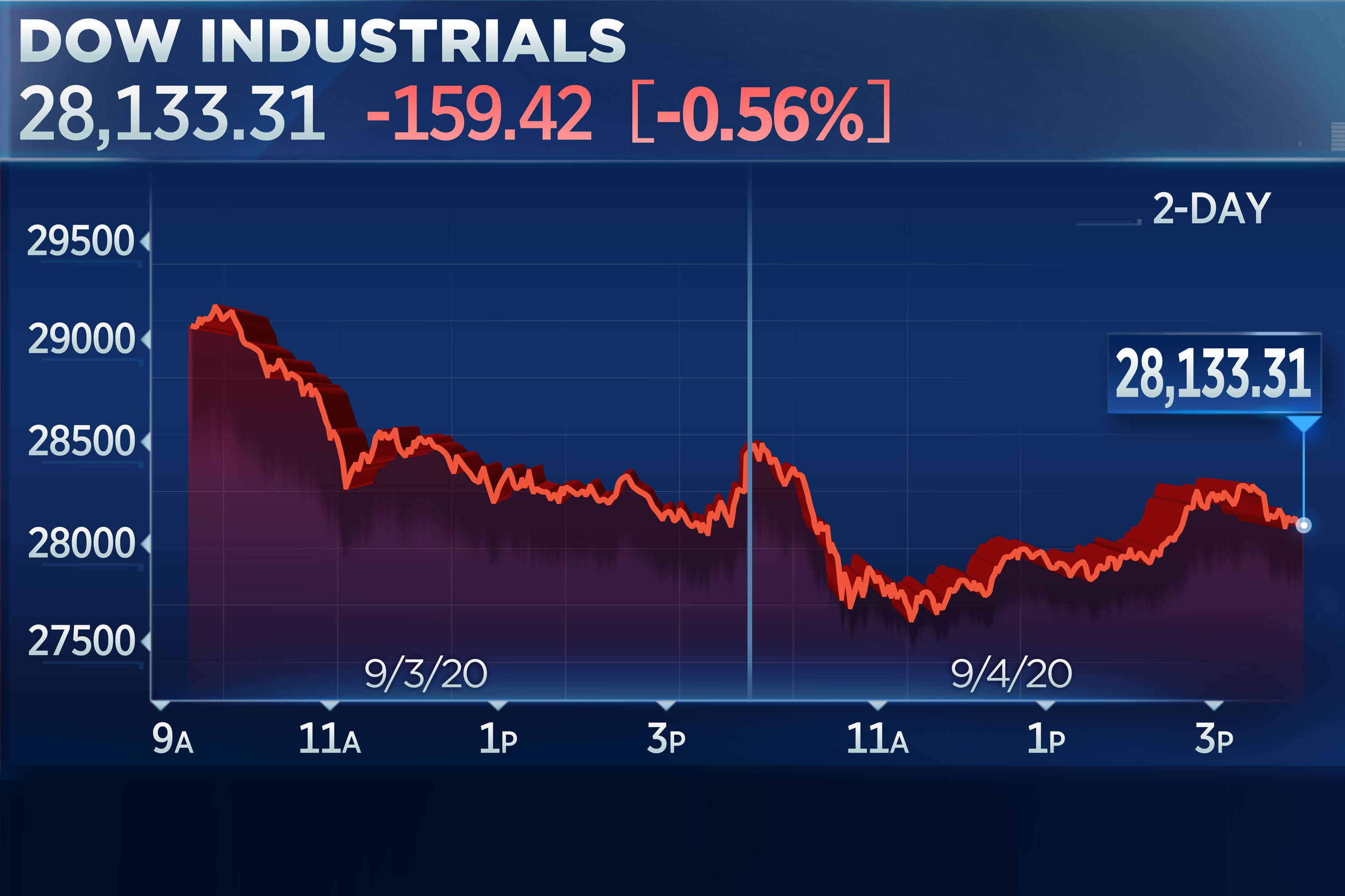 Stock market rout continues for a second day as Dow falls 400 points, Nasdaq  drops 2% - Internewscast