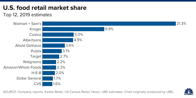 Chart showing U.S. food retail market share, 2019 estimates, from UBS.