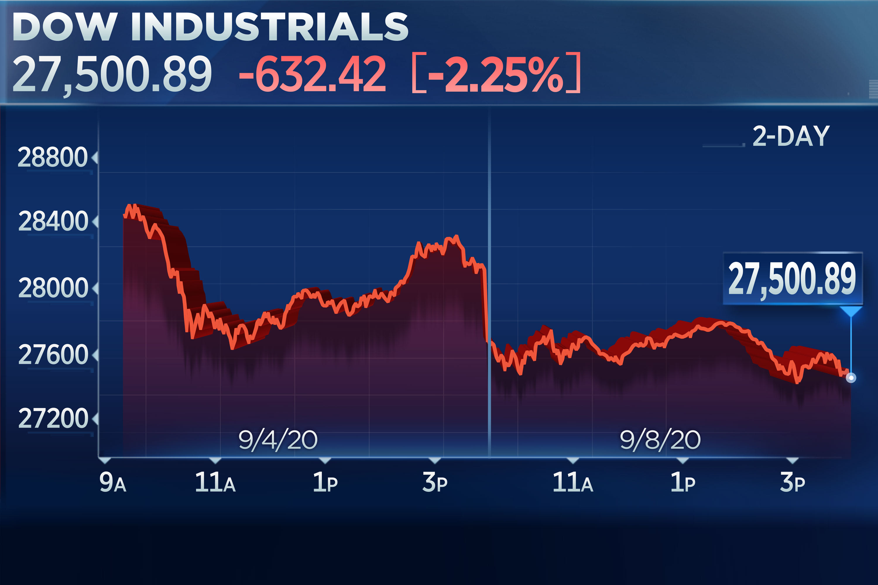 Dow drops 600 points as tech stocks fall again, Nasdaq down 10% in 3 days thumbnail