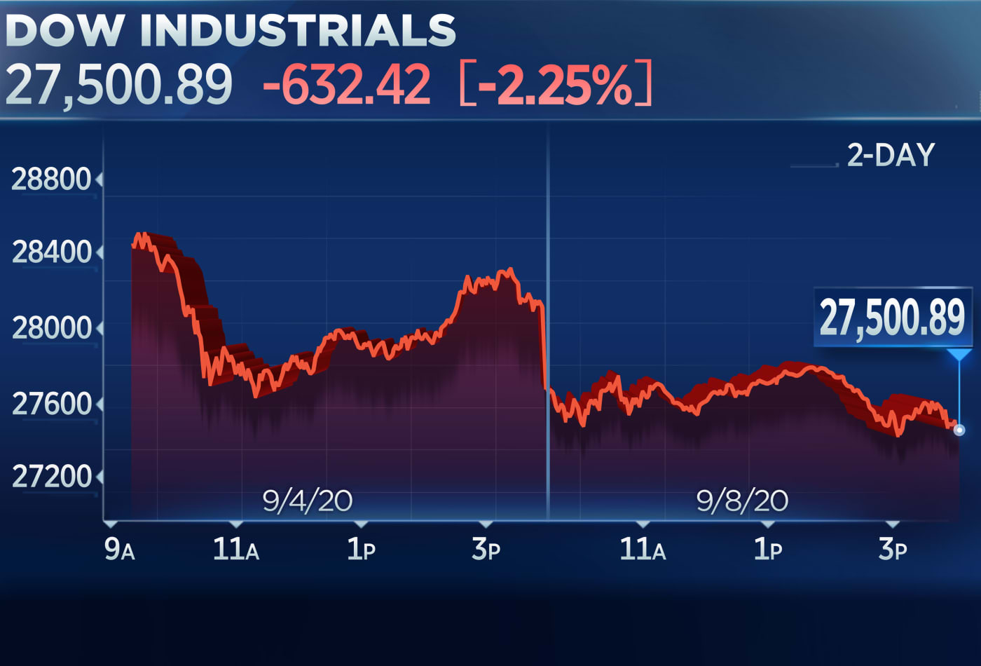 Dow drops 600 points as tech stocks fall again, Nasdaq down 10% in 3 days