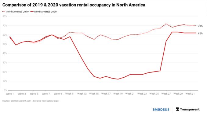 Amadeus travel data vacation rental trends 2019 vs 2020