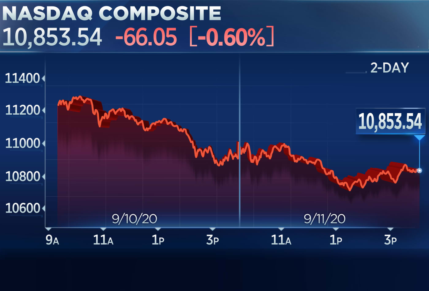 Nasdaq closes lower to end its worst week since March as tech continues to struggle