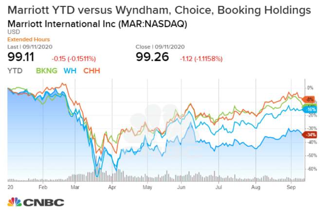 marriott stock price 2020 versus key competitors