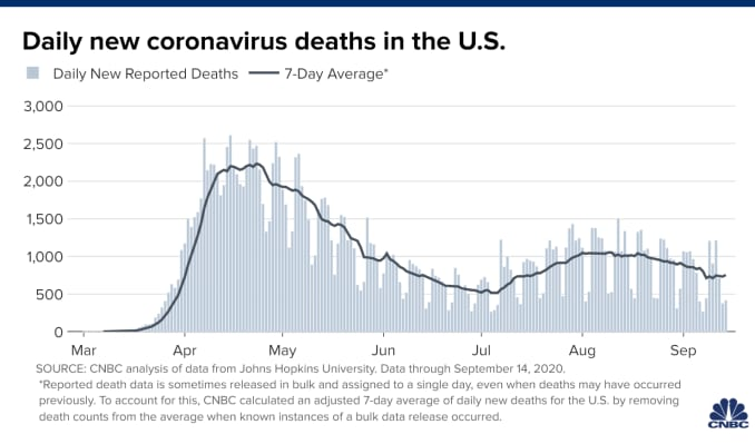 Coronavirus News For Sept 15