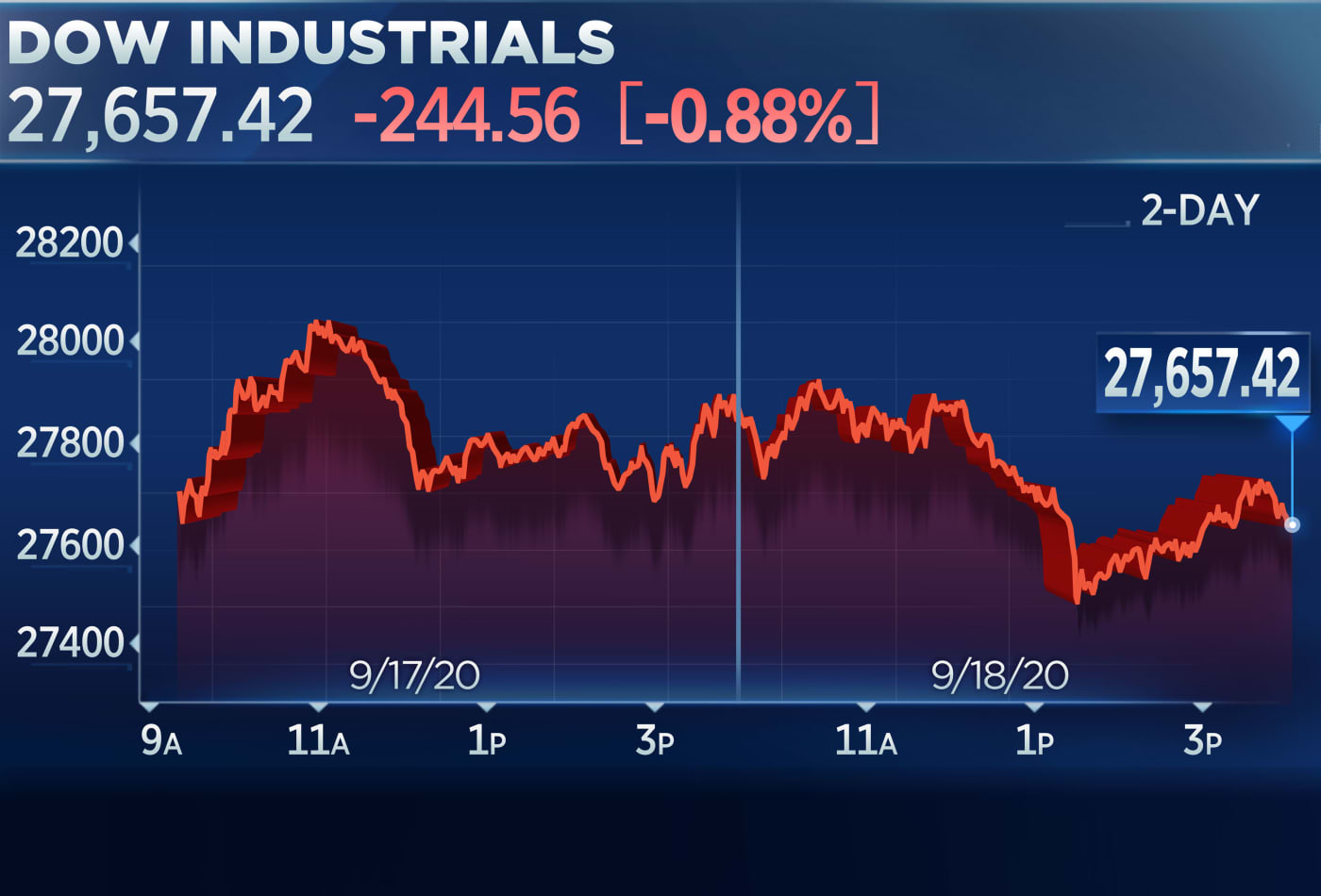 Dow drops 240 points Friday as stocks fall for a third straight week