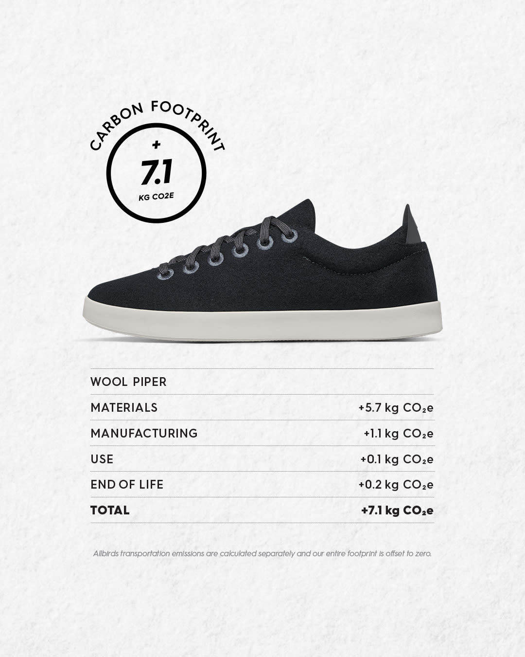 understand shoes' carbon footprint
