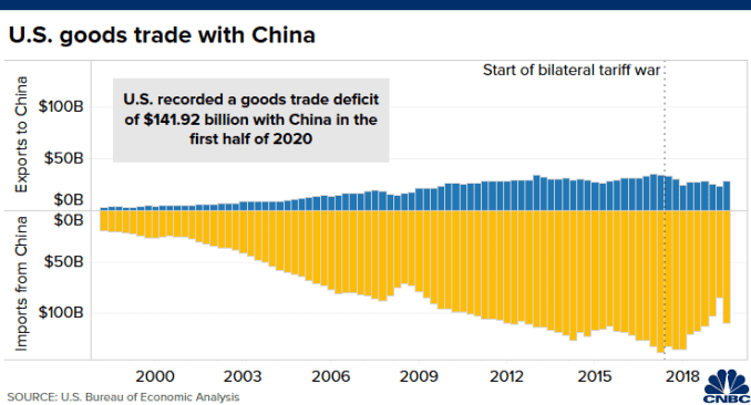 Chart of U.S.-China merchandize goods trade from Q1 1999 to Q2 2020