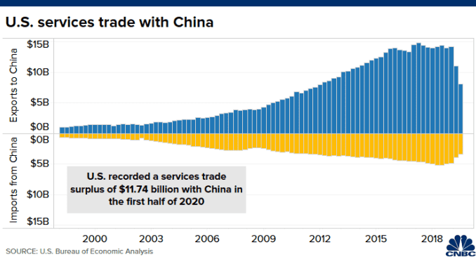 Chart of U.S.-China services trade from Q1 1999 to Q2 2020