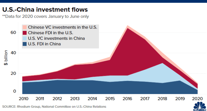 Chart of U.S.-China FDI and VC investment flows from 2020 to 2020 (Jan-June)