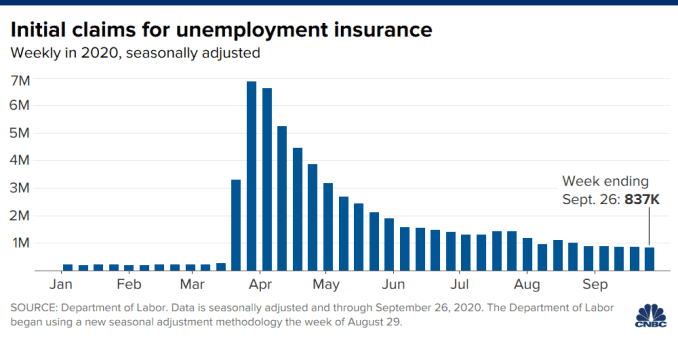 Chart showing initial unemployment claims, weekly in 2020 through September 26.