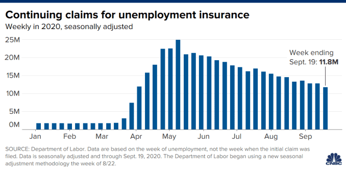 Chart showing continuing unemployment claims, weekly in 2020 through September 19.