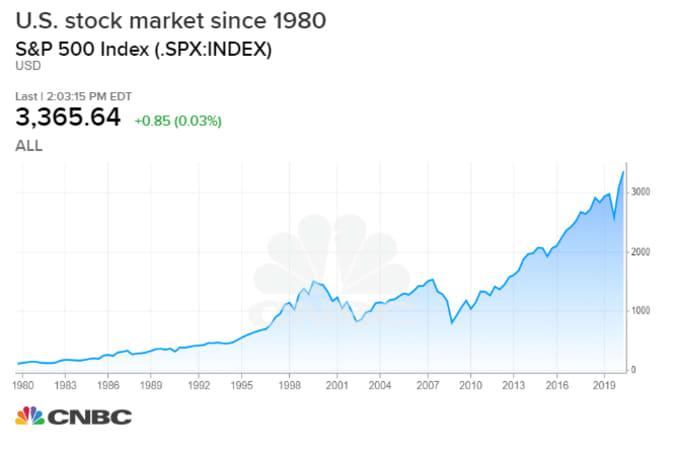 us stock market, stock market, stocks, S&P 500