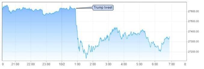 Dow futures overnight