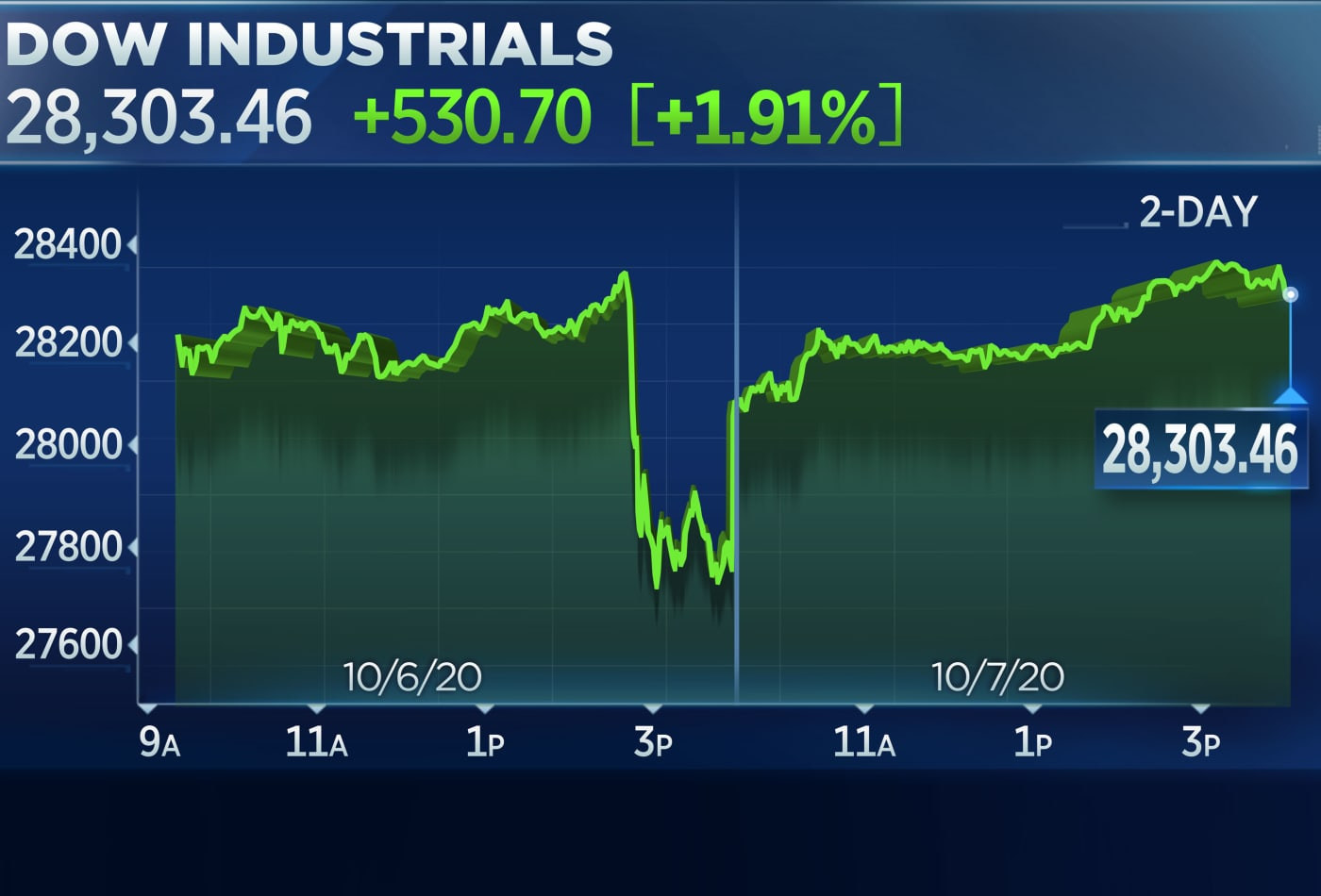 Dow rallies more than 500 points for its best day since July