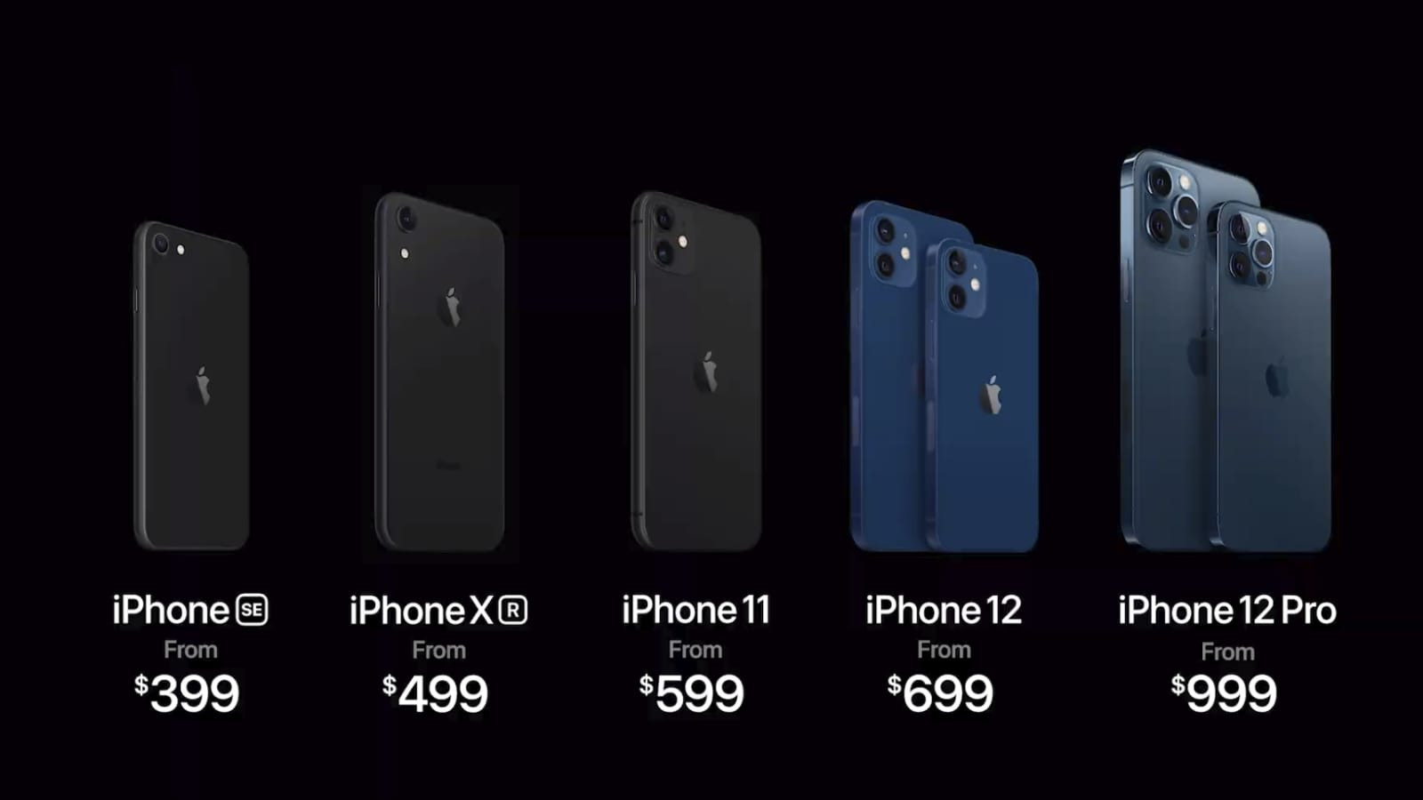 Best Iphone For 2020 Comparing Iphone 12 Vs 11 Se Xr Models