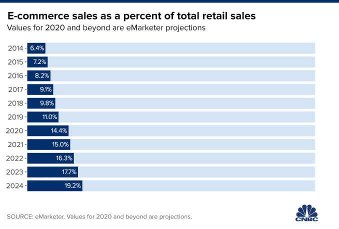 Chart showing e-commerce sales as a percent of total sales since 2014 with projections through 2024.