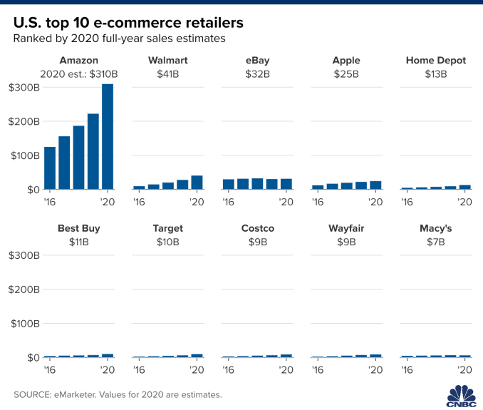 Chart showing the US top 10 e-commerce retailers, ranked by 2020 full-year estimates.