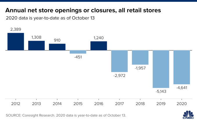 Chart showing annual net store openings or closures for all retail stores. Data from 2012 through October 13 in 2020.