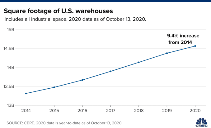 Chart showing the square footage of U.S. warehouses from 2014 to 2020.