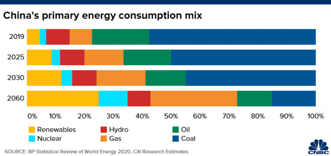 Chart of how China's energy consumption mix is forecast to change in the coming decades