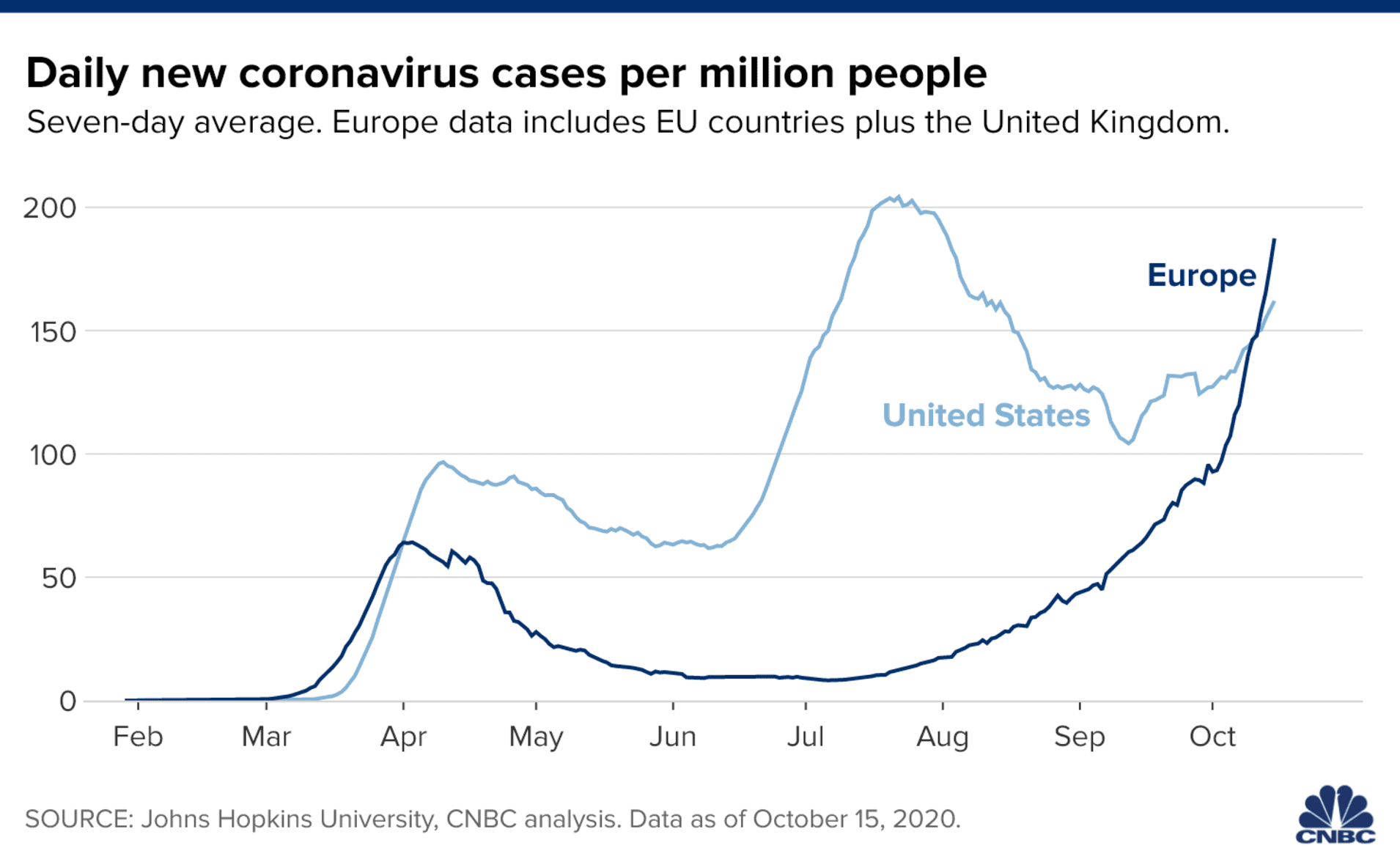 Chart showing daily new coronavirus cases per capita in the U.S. and Europe.