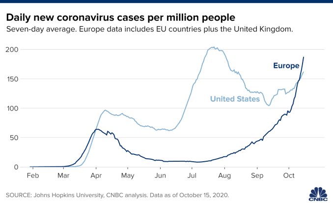 Chart showing daily new coronavirus cases per capita in the U.S. and Europe.