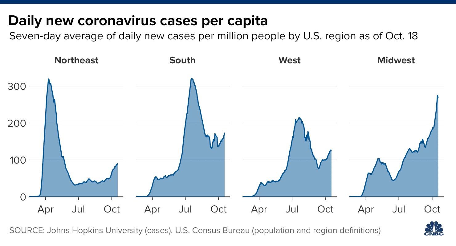 Coronavirus News For Oct 19