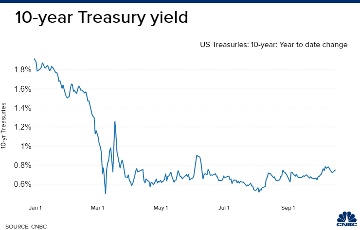 Treasury yields jump amid renewed stimulus hopes