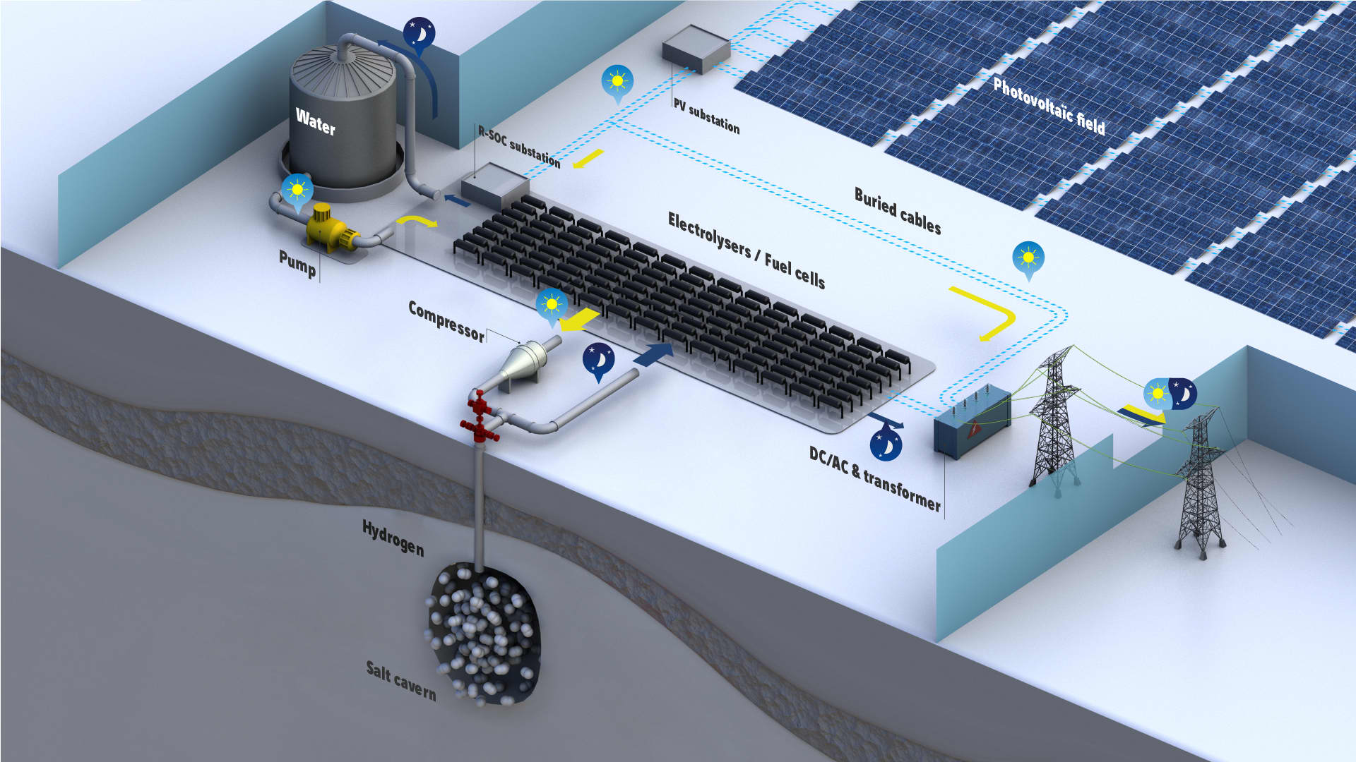 Hydrogen can be produced with renewable energy from sources like solar panels and then stored under the ground in salt caverns for future use.