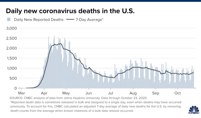 Chart showing daily new coronavirus cases in the U.S. with data through October 24, 2020.