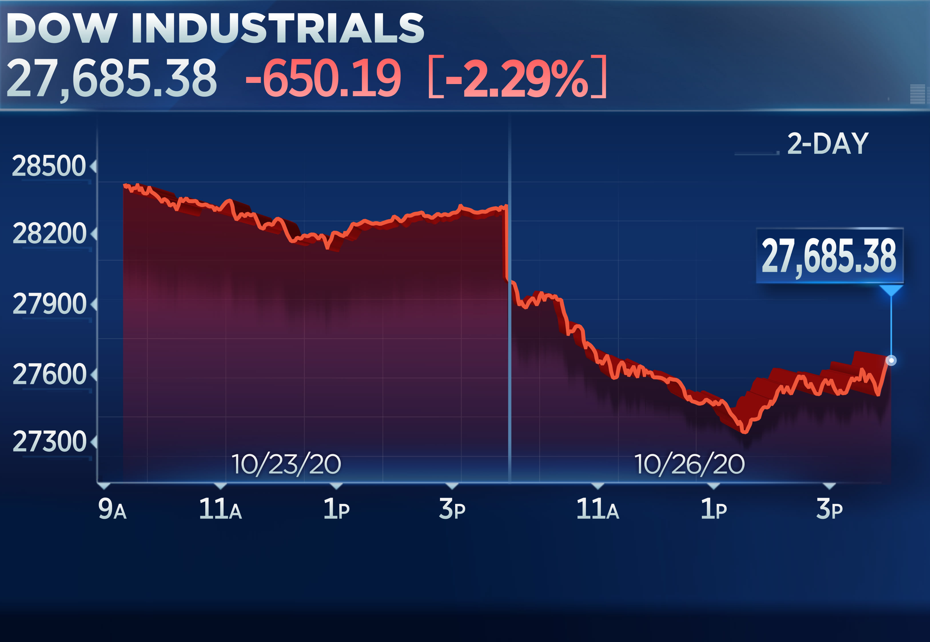 Dow drops 700 points, on pace for its worst day since early September